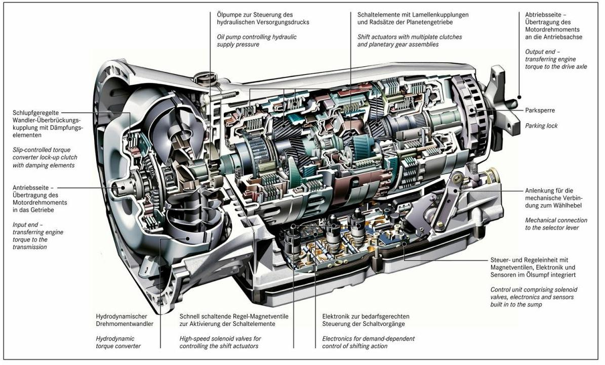 Gear Box Body : Why the future is automatic transmission