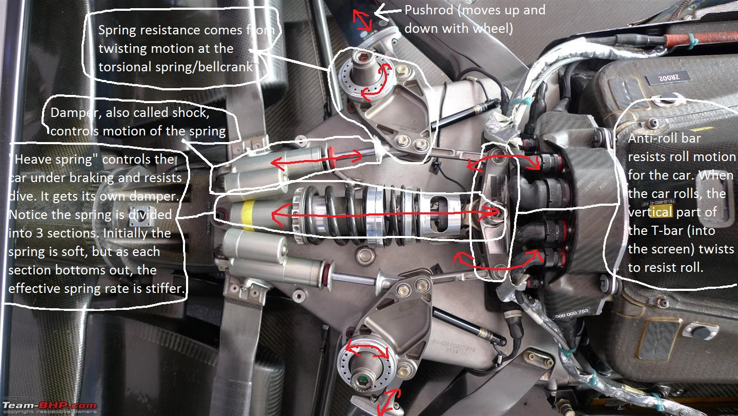 This Detailed Photo Of An F1 Car S Suspension Will Blow