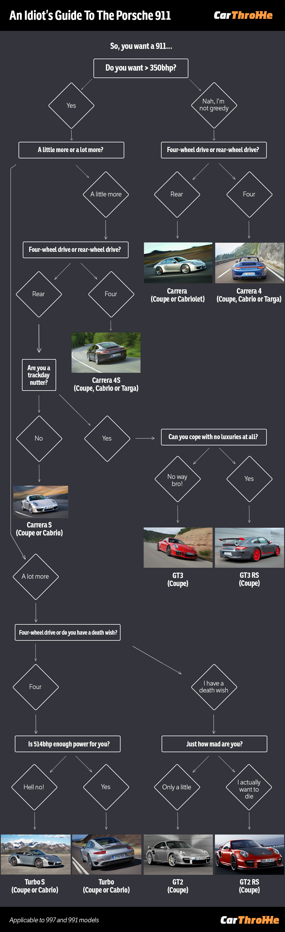 An Idiots Guide To Understanding The Porsche 911 Range Engine Diagram 1990 Note Chart Applies 991 And 997 Generations Gt3 Rs Isnt Yet Available In Current Gt2 Are So Far Unconfirmed
